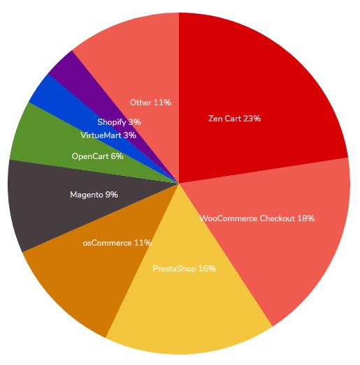 PASA Media Blog quali sono i CMS più utilizzati in Italia